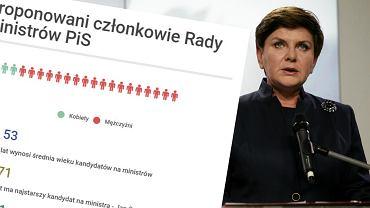 Skład rządu Beaty Szydło