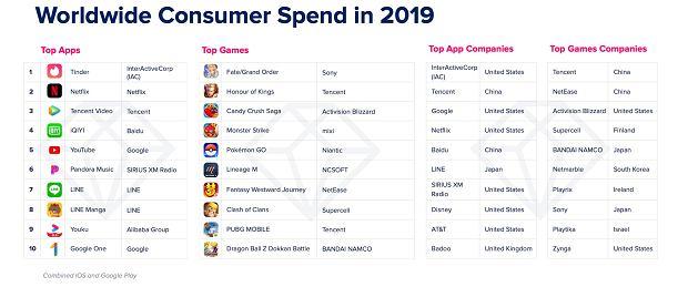 Najlepiej zarabiające aplikacje 2019