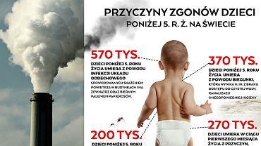 Alarmujące dane WHO nt. śmierci dzieci poniżej 5. r.ż.