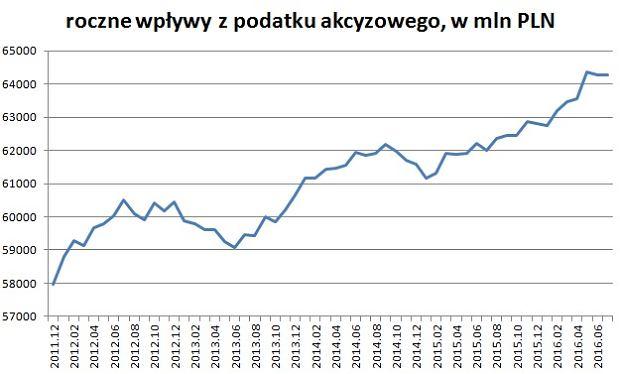 Dochody z akcyzy do budżetu państwa