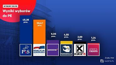Wybory do europarlamentu 2019. Oficjalne wyniki wyborów - PKW