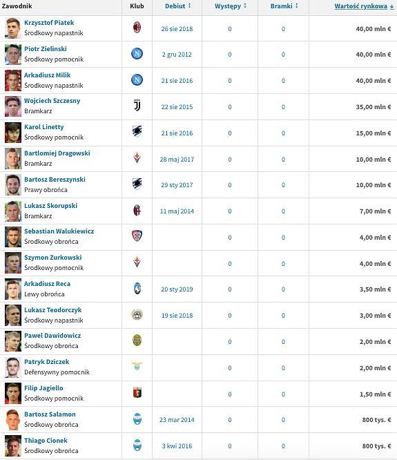 Lista Polaków grających w Serie A