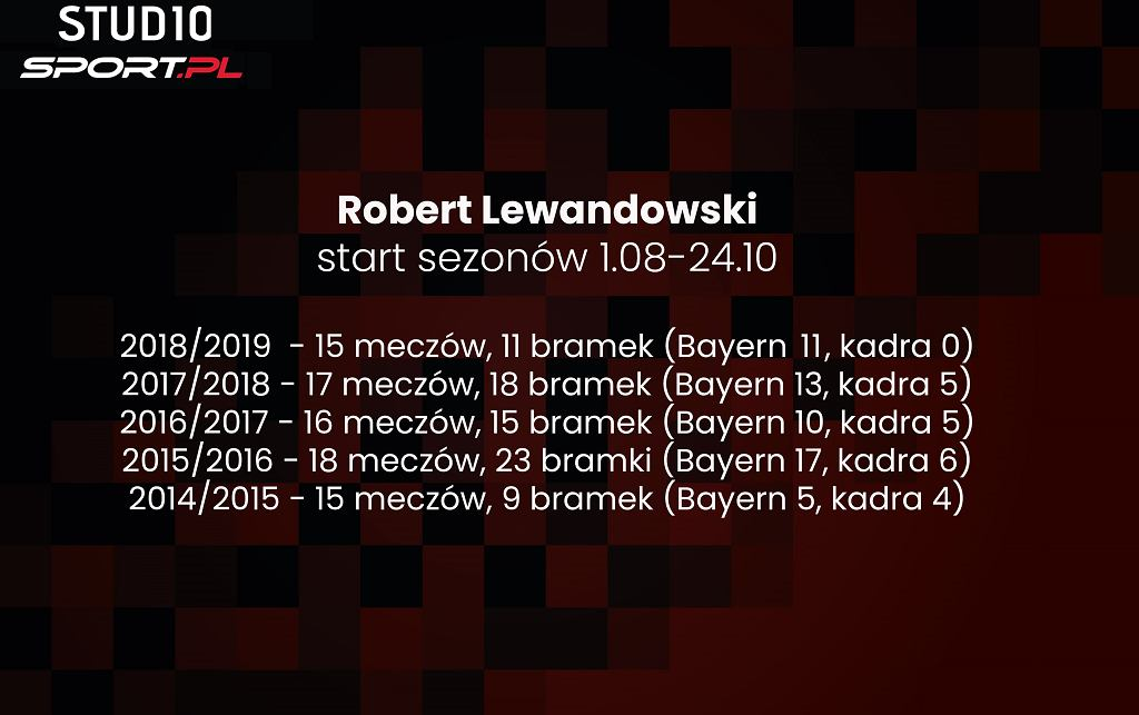 Gole Lewandowskiego
