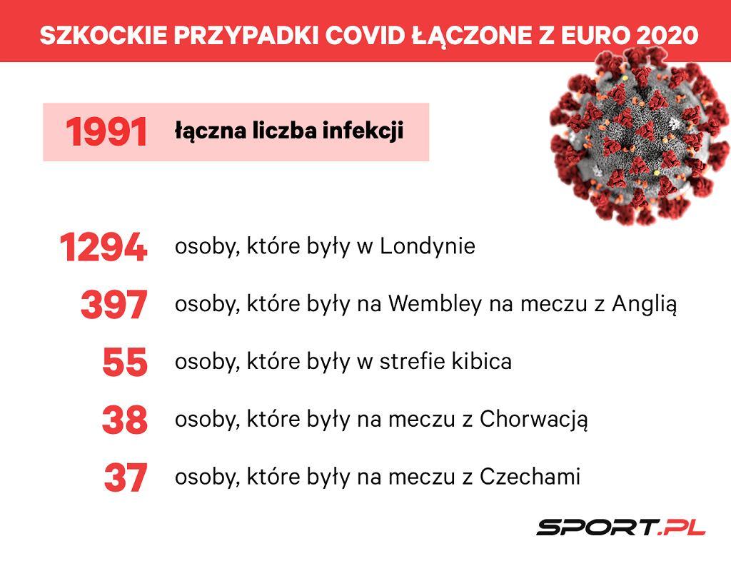 Infekcje koronawirusa łączone w Szkocji z Euro