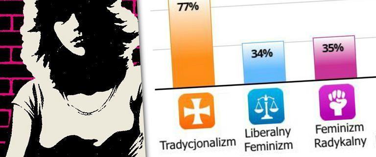 Test na feminizm daje do myślenia. Zwłaszcza gdy znajomym mężczyznom wychodzi, że cenią ''tradycyjny porządek''