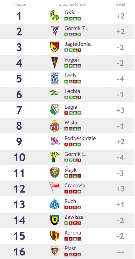 Ekstraklasa Power Ranking
