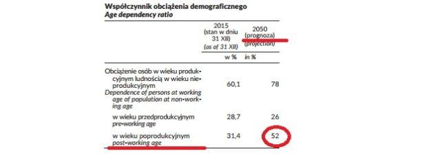 Prognoza demograficzna GUS