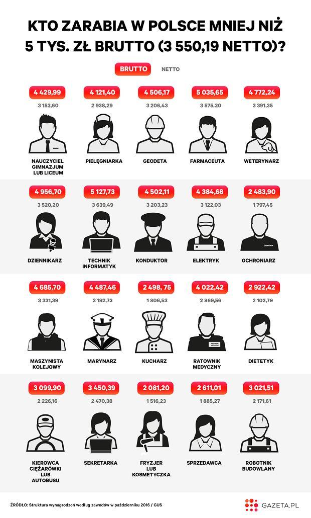 Przeciętne zarobki w Polsce w danych grupach zawodowych