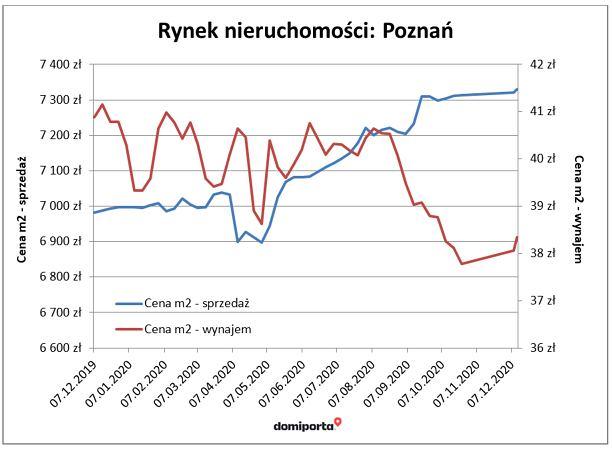 Rynek nieruchomości w Poznaniu