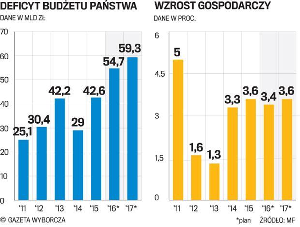 Sejm. PiS przegłosował budżet. Rekordowy zysk banku centralnego wesprze finanse państwa