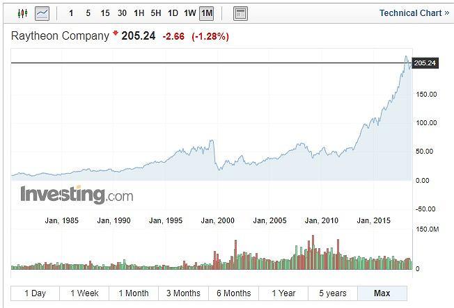 Notowania giełdowe Raytheon