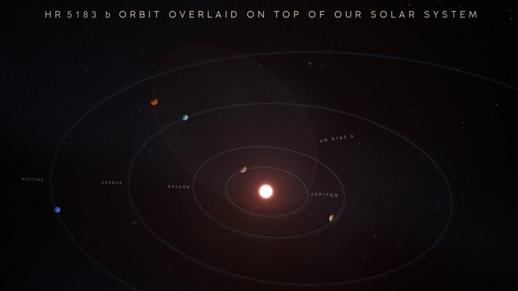 Tak wyglądałaby orbita HR 5183 b, gdyby umieścić ją w Układzie Słonecznym