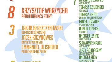 Polskie gole w Lidze Mistrzów