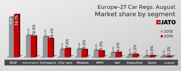 Sprzedaż samochodów w Europie sierpień 2019, segmenty