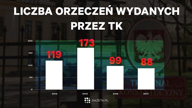 Liczba orzeczenie w TK