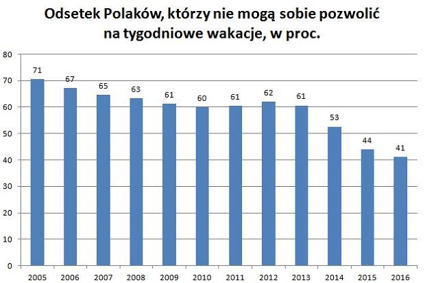 Odswtek Polaków, którzy nie mogą sobie pozwolić na tygodniowe wakacje