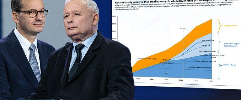 100 miliardów złotych w obietnicach PiS.