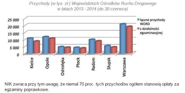 Przychody (w tys. zł.) Wojewódzkich Ośrodków Ruchu Drogowego w latach 2013 - 2014
