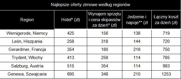 Najlepsze oferty zimowe według regionów
