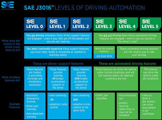 Schemat poziomów automatyzacji jazdy stworzony przez SAE.