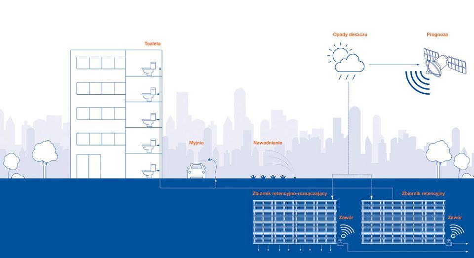 Przykładowe możliwości wykorzystania wody ze zbiornika retencyjnego