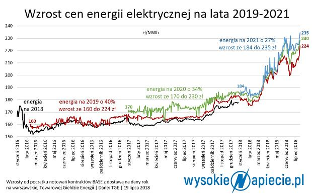 Ceny prądu na TGE