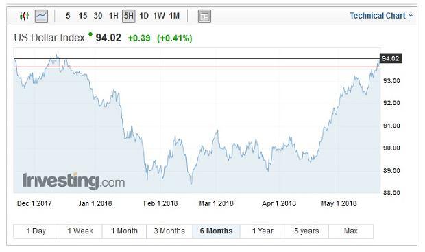 Indeks dolarowy najwyżej od 5 miesięcy