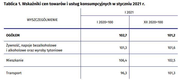 Inflacja w styczniu 2021 r. - dane wstępne
