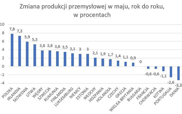 Produkcja przemysłowa w maju w krajach UE