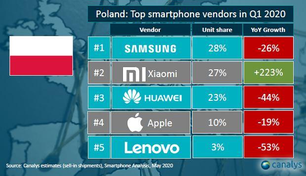 Rynek smartfonów w Polsce zdaniem Canalys Q1 2020