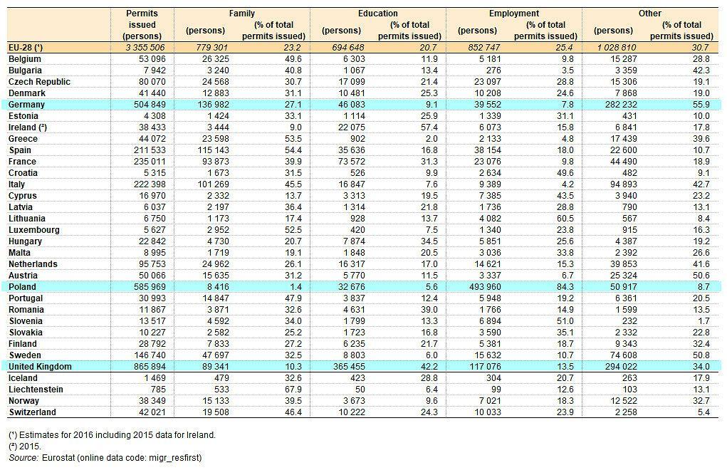 Pozwolenia na pobyt wydawane w UE