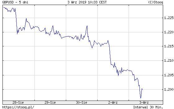 Notowania funta brytyjskiego do dolara