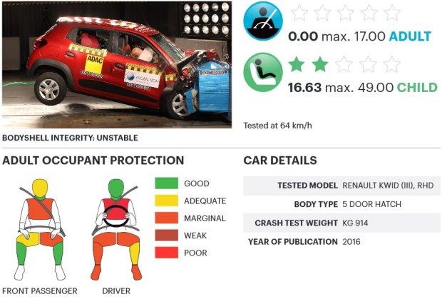 Rozpiska Renault Kwid testy zderzeniowe