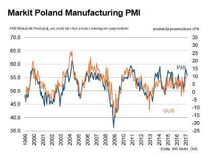 PMI dla polskiego przemysłu