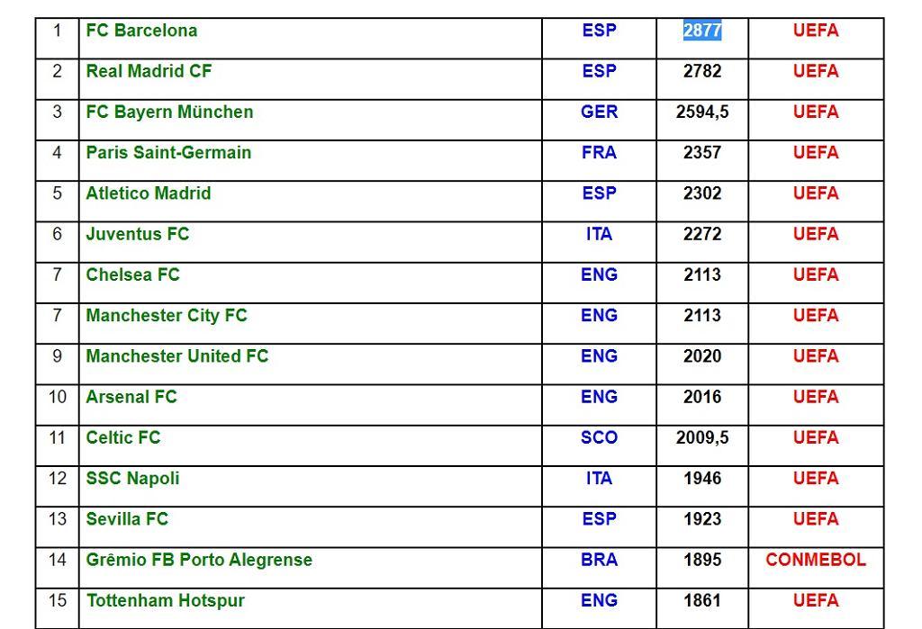 Ranking 2011-20