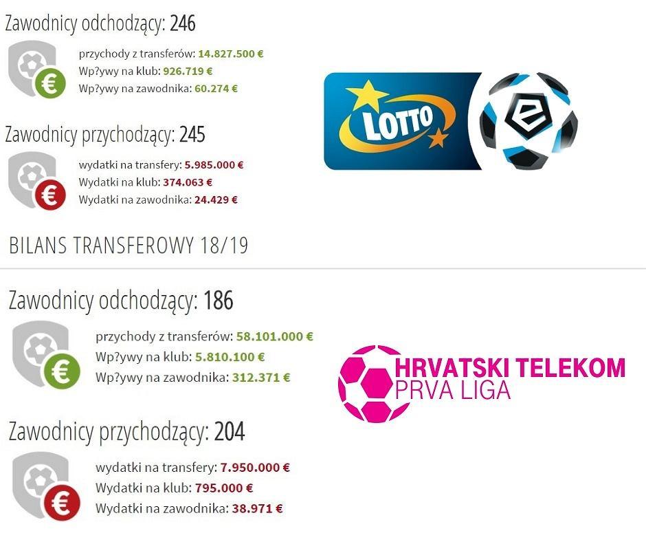 Bilans letniego okna transferowego w sezonie 18/19 - Lotto Ekstraklasa i liga chorwacka