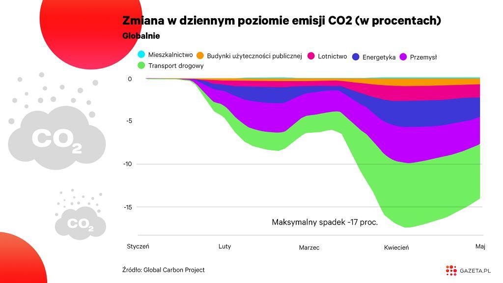 Spadek dziennych emisji dwutlenku węgla na świecie w czasie pandemii koronawirusa