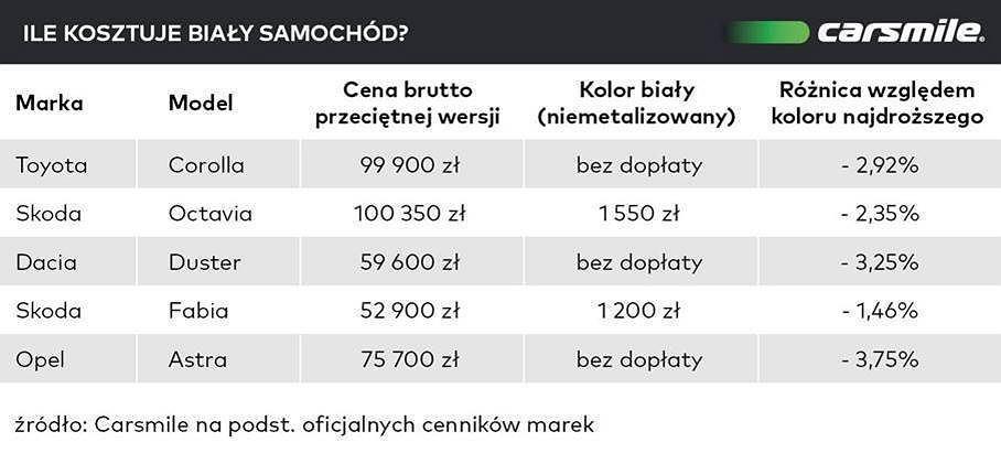 Ile kosztuje biały samochód?
