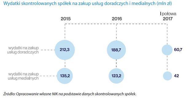 Wnioski z raportu NIK, fot. NIK