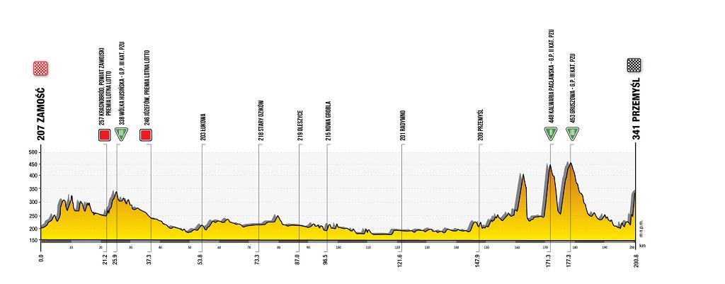 Trasa 2. etapu 78. Tour de Pologne