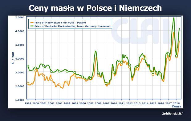 Historyczne ceny masła w Niemczech i Polsce