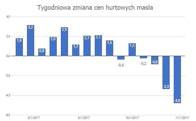 Tygodniowe zmiany hurtowej ceny masła w Polsce
