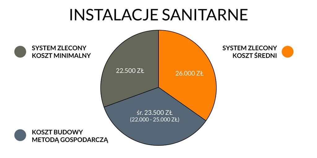 Instalacje sanitarne - wykres