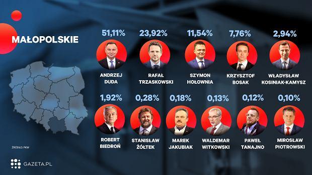 Wybory 2020. Oficjalne wyniki wyborów - województwo małopolskie (zdjęcie ilustracyjne)