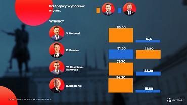 Wybory prezydenckie 2020. Wyniki wyborów. Sondaż exit poll:jak głosowali wyborcy, którzy w pierwszej turze głosowali na innego kandydata?