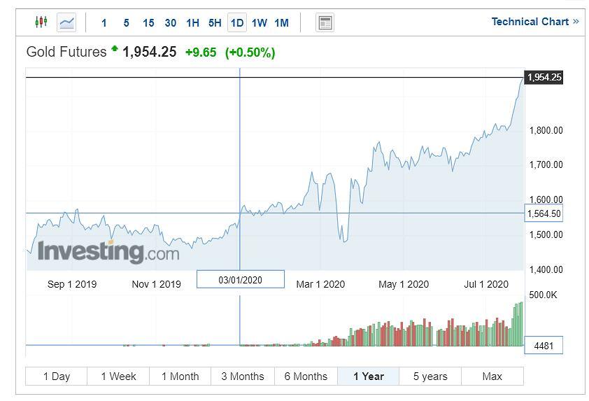 Notowania złota, wykres roczny.