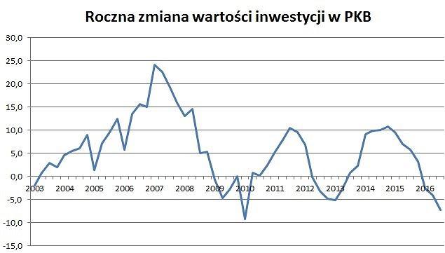 Inwestycje w PKB