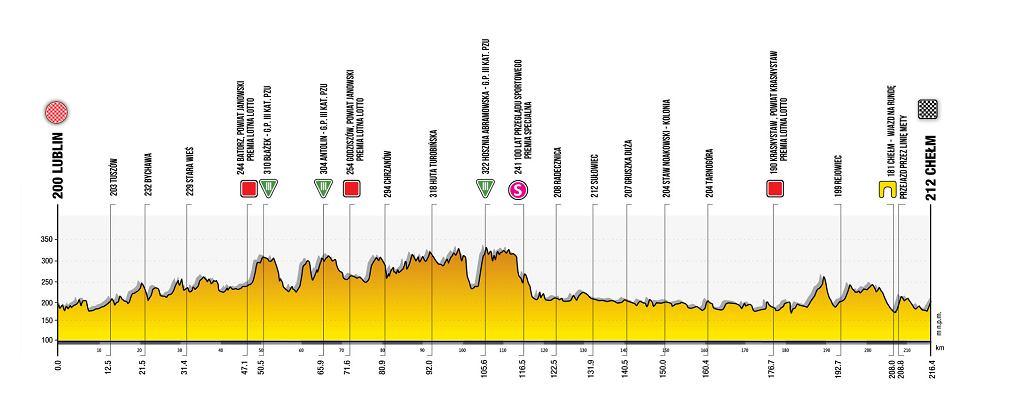 Trasa 1. etapu 78. Tour de Pologne
