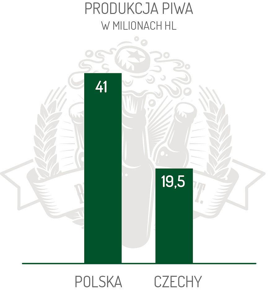Statystyki piwne
