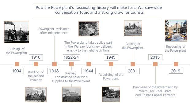 Historia warszawskiej Elektrowni Powiśle rozpoczęła się w 1904 r.